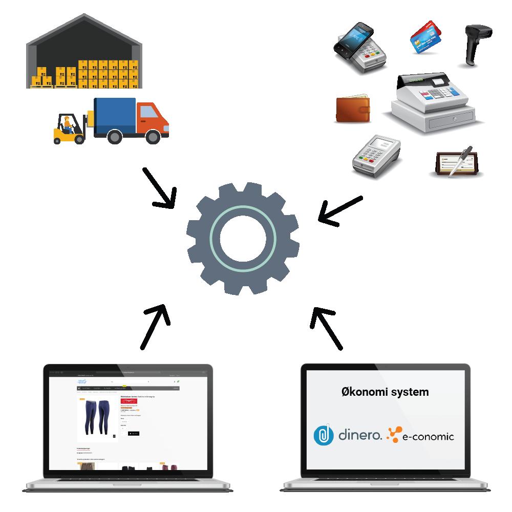 SideWalk-Services-API integrationer